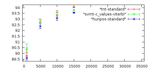 results on the heise corpus